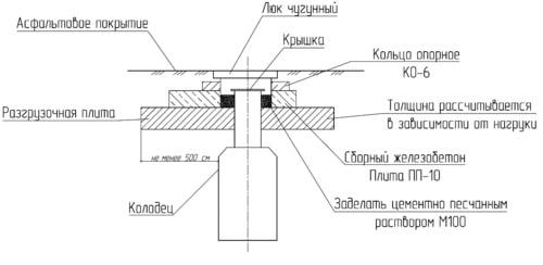 монтаж емкости под ж/б плиту