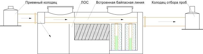 локальное очистное сооружение с байпасной линией