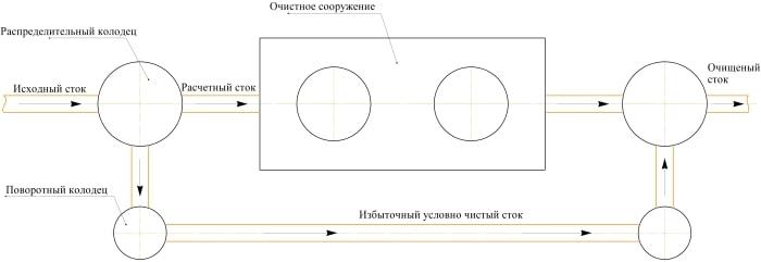 схема очистного сооружения поверхностного стока проточного типа
